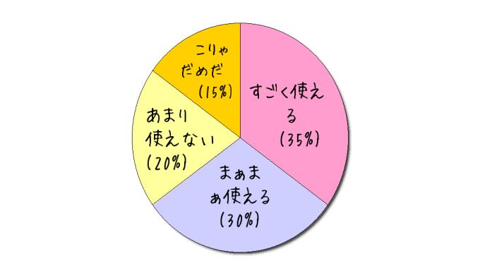 円グラフを作れるジェネレーター